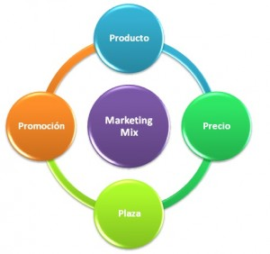 marketing-mix