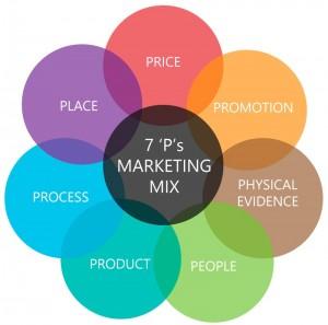marketing-mix-servicios