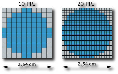 dots-per-inch