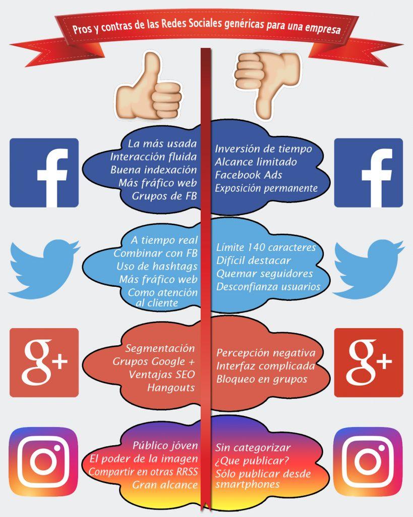 Pros y contras de las redes sociales gen ricas marketing sgm for Hormigon impreso pros y contras
